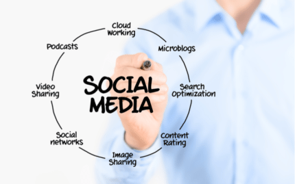 social media marketing is a must for medical practices