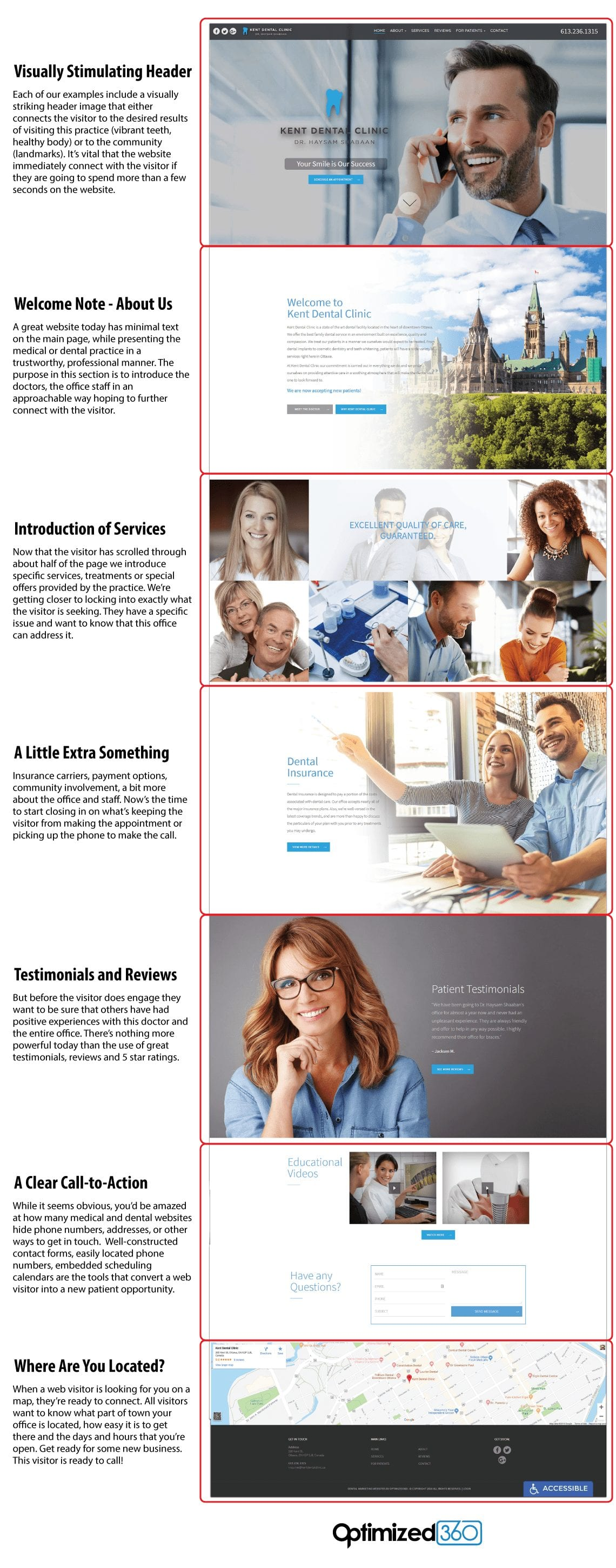 key elements of any great medical or dental website