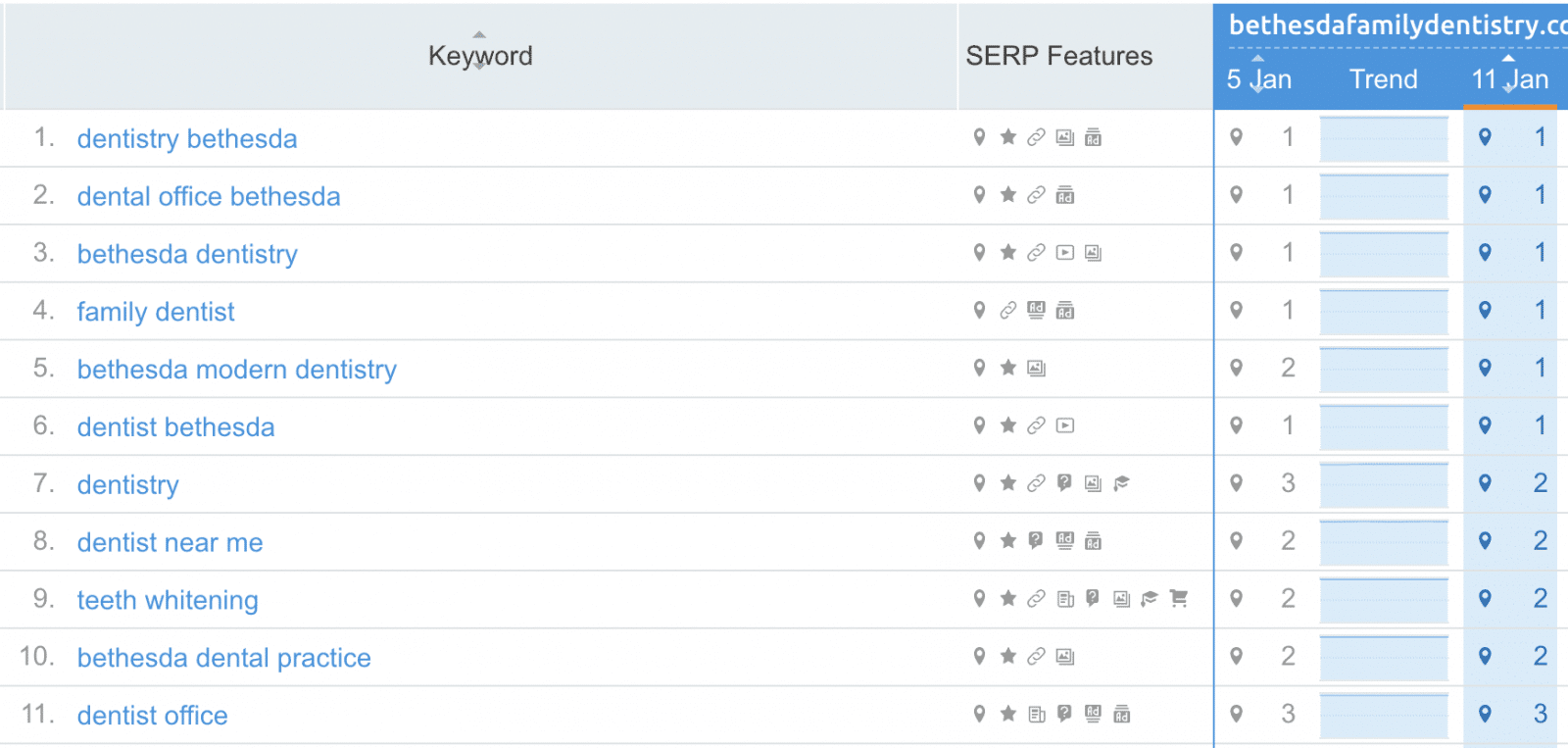 o360 SEO client example showing top 10 ranking